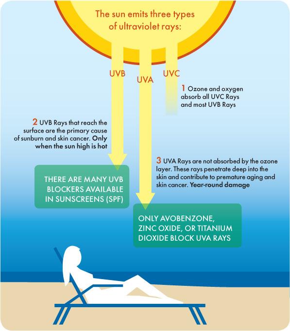 uv rays chart protection