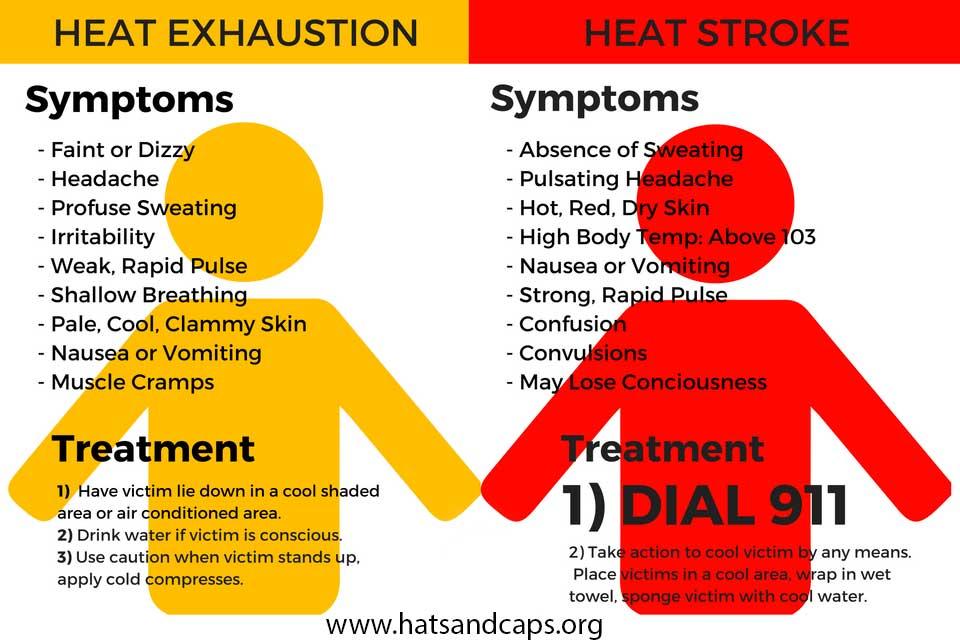 heat stroke sympotms
