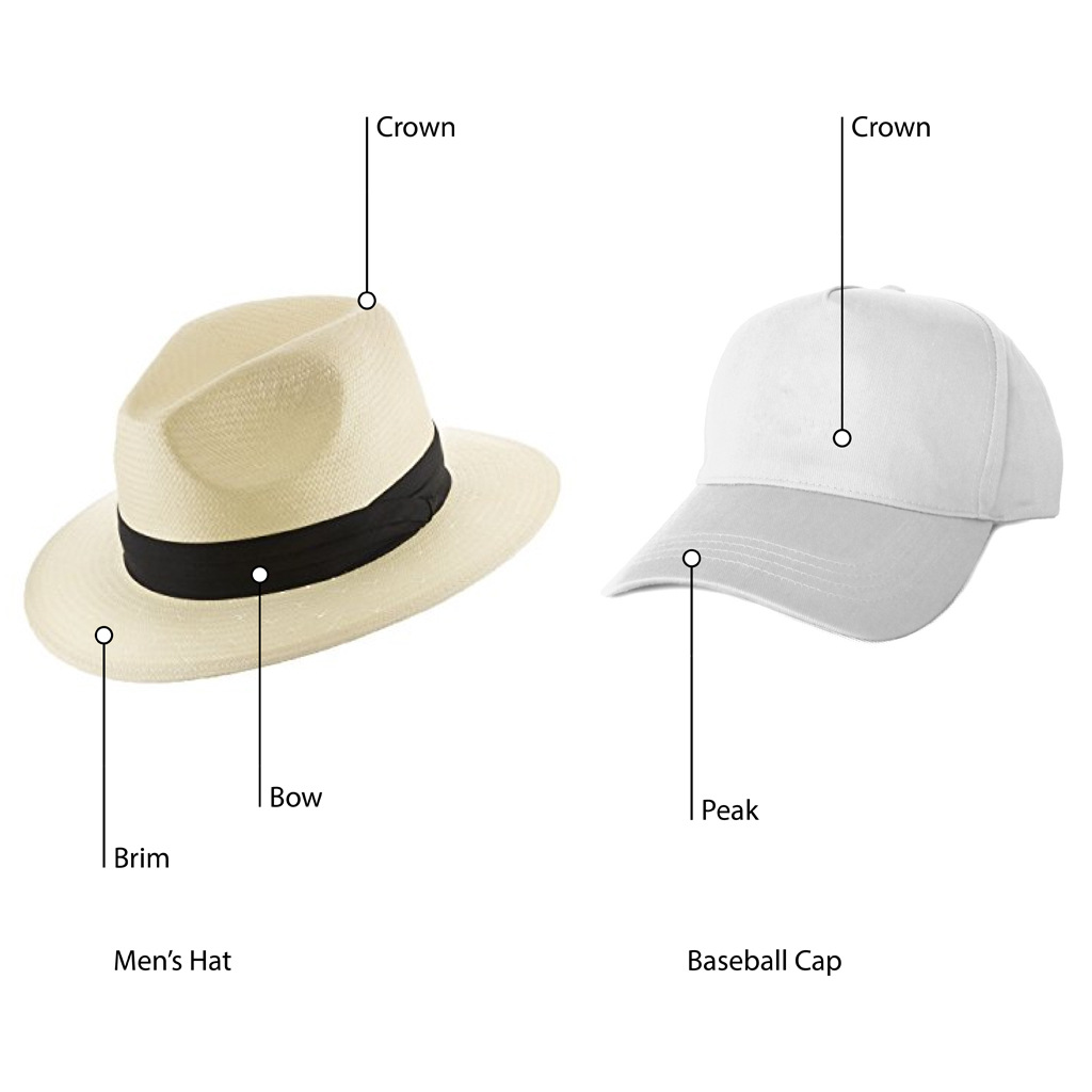 Men's Hat and Baseball Cap Anatomy