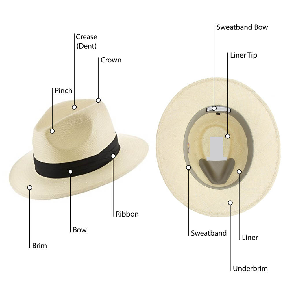 All About Panama Hats